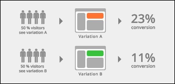 Vältä nämä 4 yleisintä virhettä A/B testauksessa